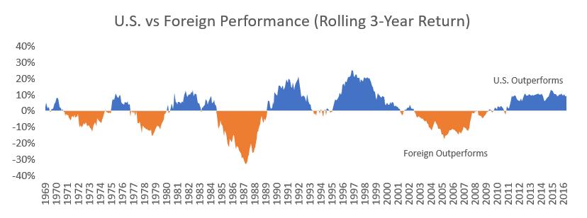 Преимущество акций США над акциями мира переменно