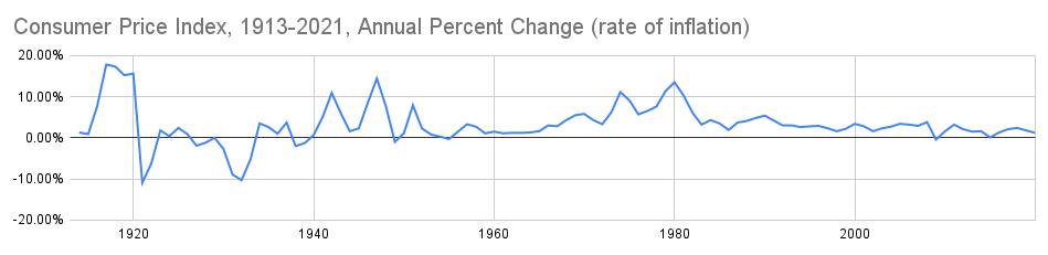 С 1913-го по 2020-й год доллар США почти всегда стабильно терял покупательскую способность