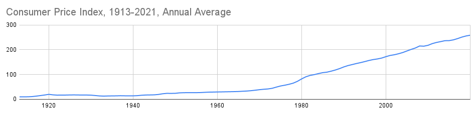 С 1913-го по 2020-й год покупательская способность доллара США упала примерно в 26 раз