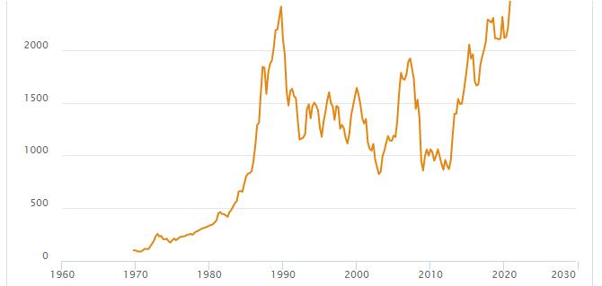 График MSCI Japan Total Retur в JPY