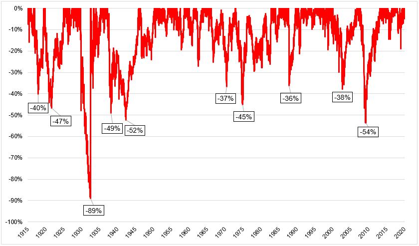 На графике просадок номинальных цен без реинвестирования дивидендов без вычета инфляции видно уже 10 крупных падений