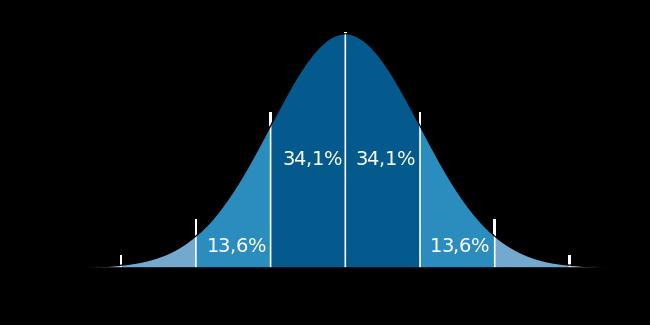 График плотности вероятности нормального распределения и процент попадания случайной величины на отрезки, равные среднеквадратическому отклонению.