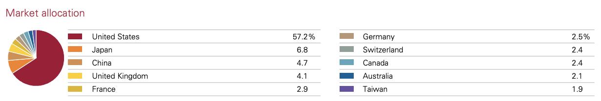 VWRA Market allocation
