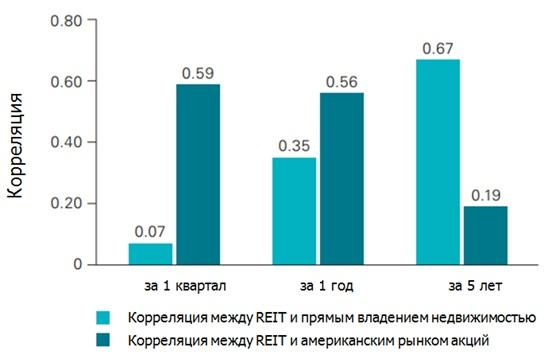 На коротких интервалах REIT  повторяют акции, на длинных - недвижимость